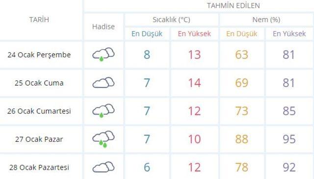 Meteoroloji'den İstanbul için son dakika sağanak yağış uyarısı! 24 Ocak Perşembe hava durumuistanbula1