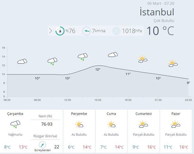 6 mart istanbul hava durumu