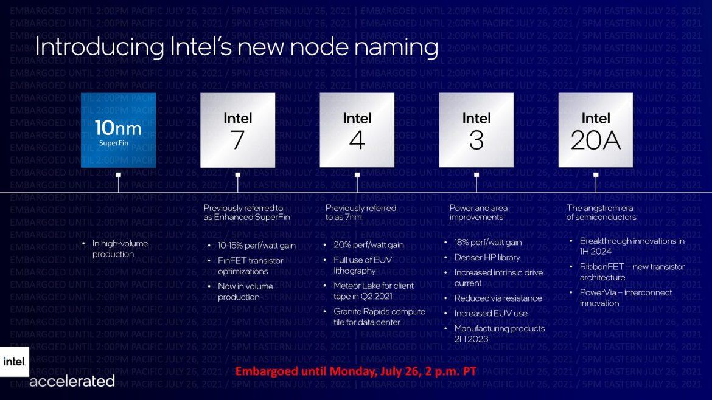 Qualcomm Snapdragon Intel