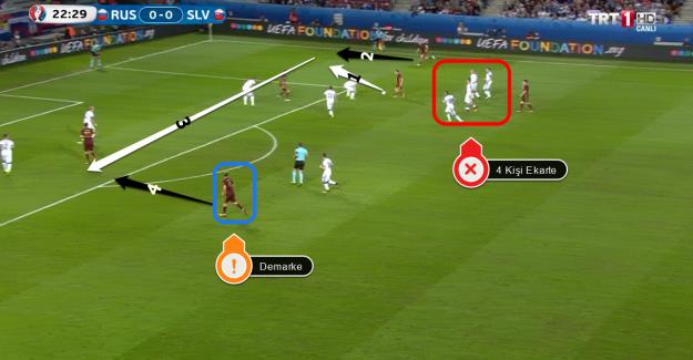 EURO 2016 Rusya Slovakya Maçı Teknik Analizi ve Maç Özeti