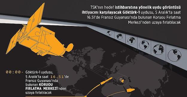 TSK'nın istihbarat uydusu Göktürk-1 uzaya fırlatılıyor