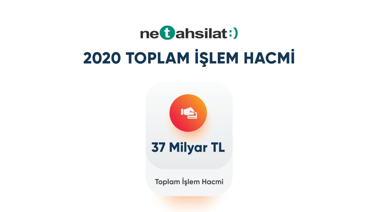 2020 yılında Netahsilat üzerinden 37 milyar TL'lik tahsilat gerçekleştirildi