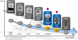 Samsung yongaları nanometre seviyesine küçülttü
