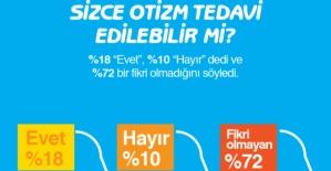 Türkiye'de Her 10 Kişiden 7'si Otizmi Duymamış! Peki Otizm Nedir?